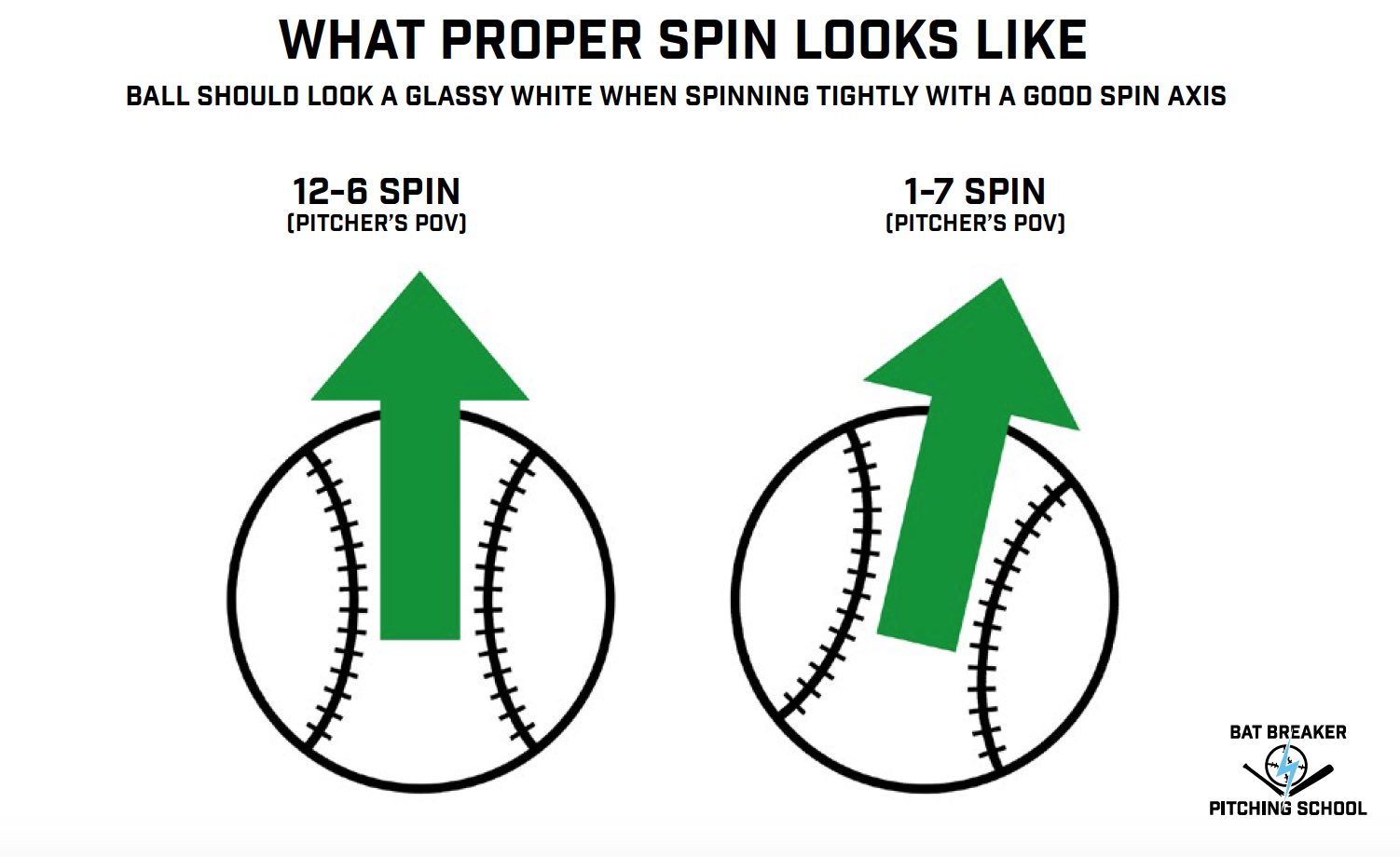 Watch How to Grip a Sinker Pitch video